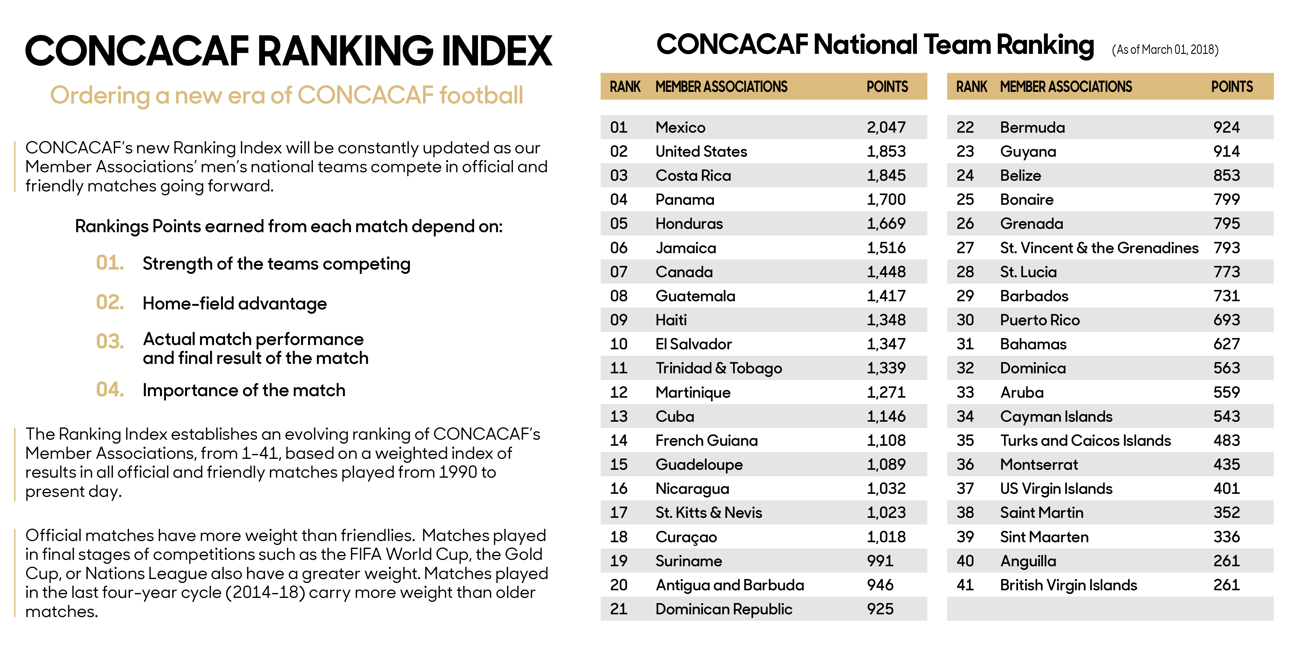 CONCACAF Ranking Index (March 2018)